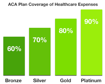 ACA Plan Coverage of Healthcare Expenses