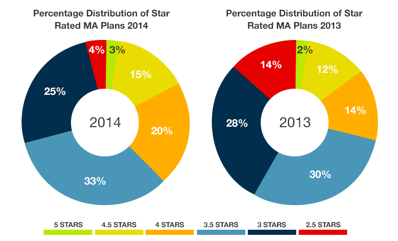 Percentage Distribution of Star Rated MA Plans in 2013 & 2014